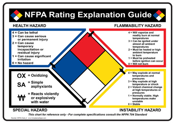 NFPA 704 Diamonds Rating Explanation Guide