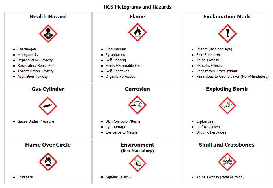 GHS-Hazard-Table.png