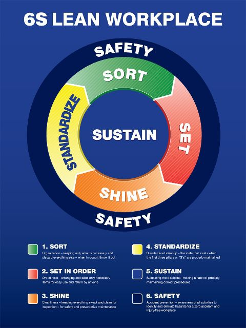 6S Lean Workplace Circle Poster