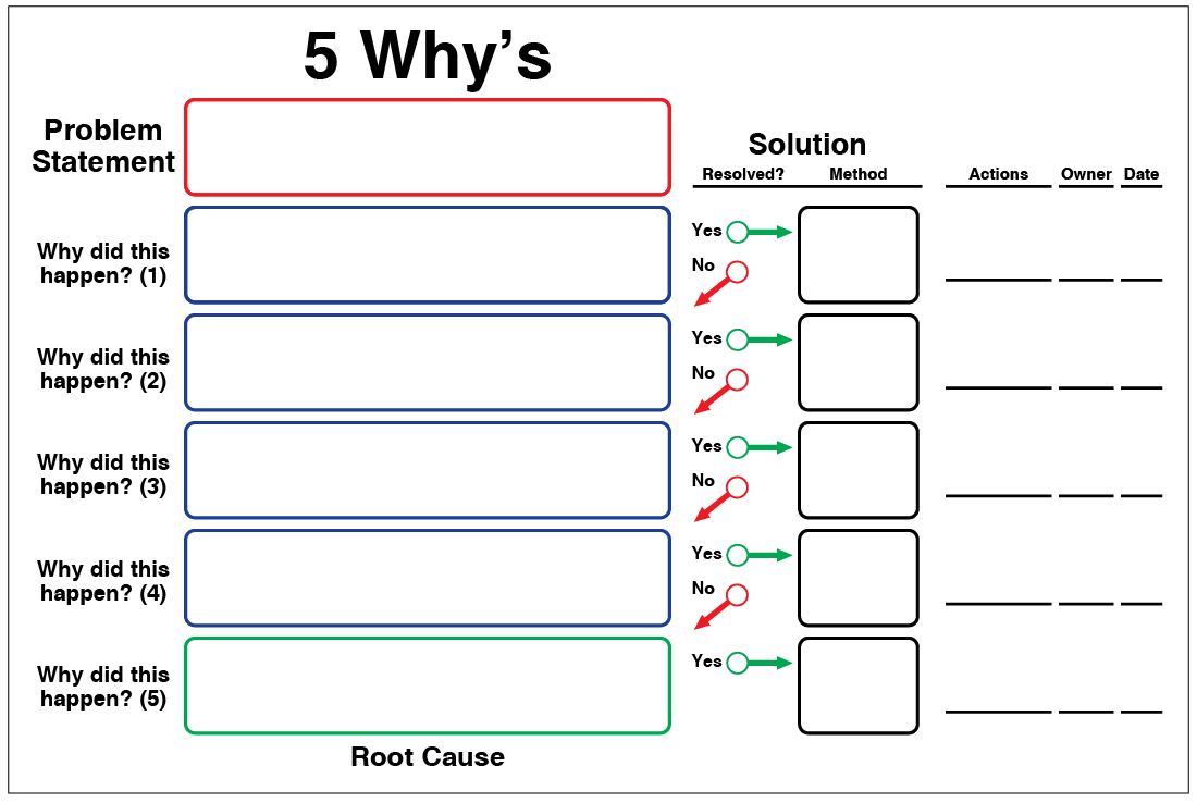 5S Why's with Solutions Whiteboard Overlay