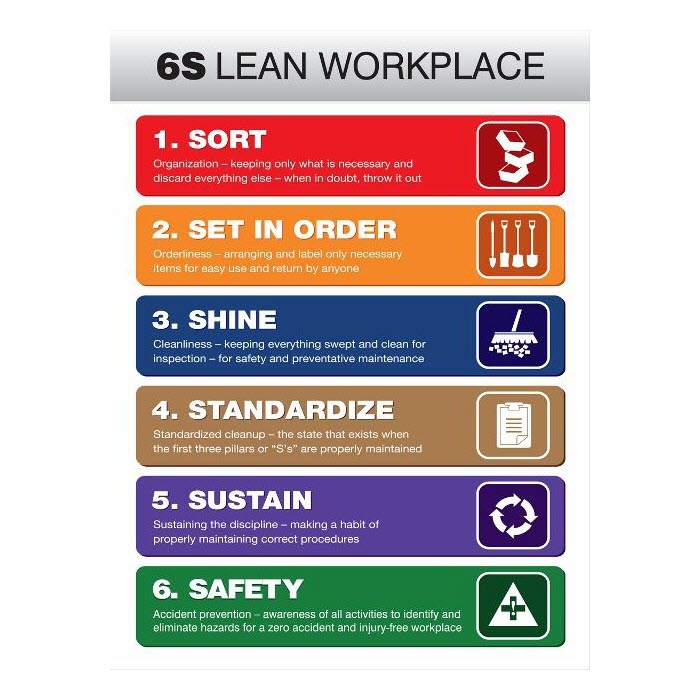 6S Lean Workplace List Poster