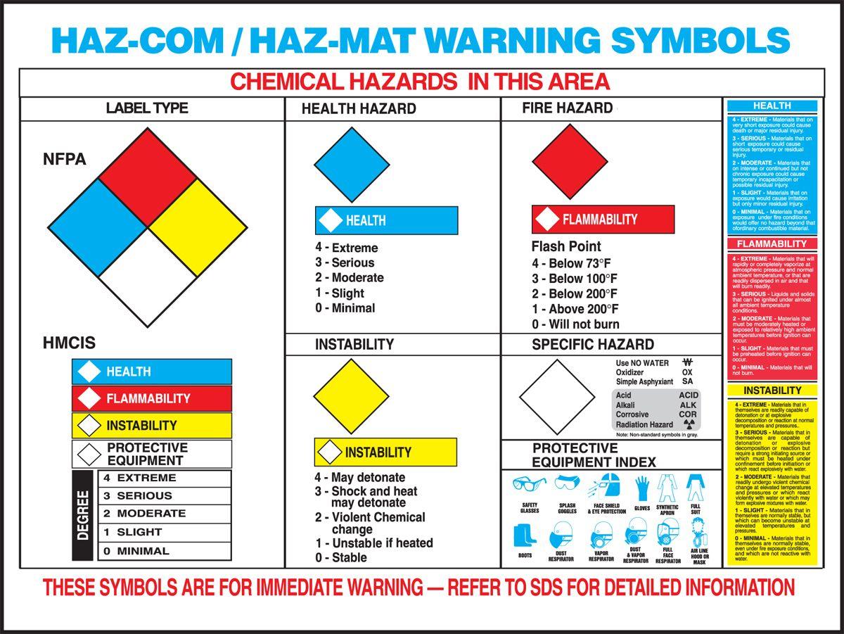 17 x 22 Hazardous Material Warning Label Chart Signs