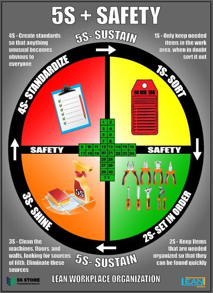 5S + Safety Poster
