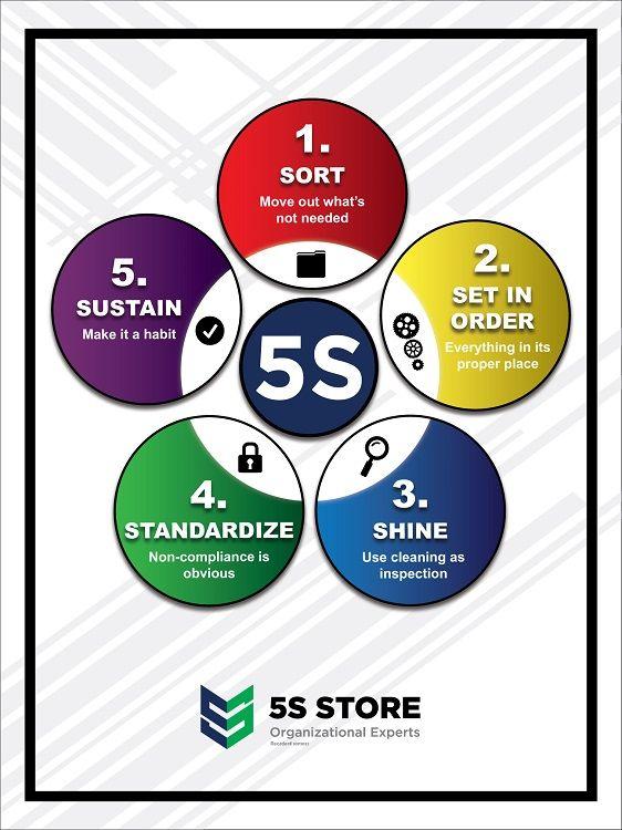 5S Circles Poster