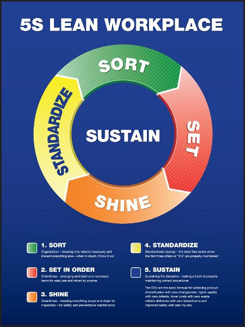 5S Lean Workplace Circle Poster