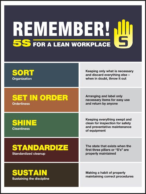 5S Remember Poster